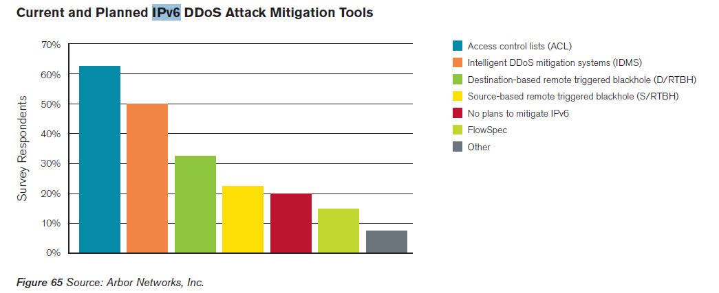 The dictionary attack mitigation is triggered and the provided